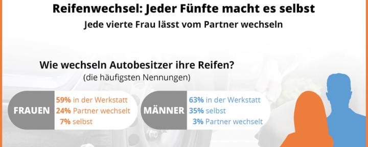 reifenwechsel-umfrage-heyner.png