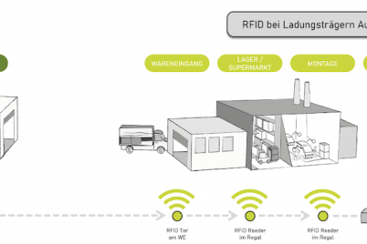 rfid-cps-group-zulieferer-logistik.png