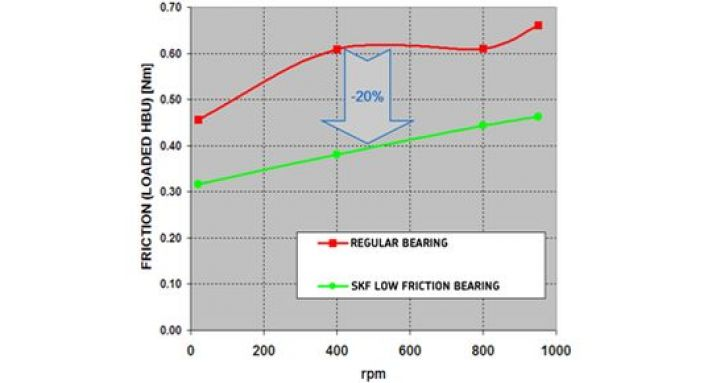 skf-reibungslose-radlager-bremsen-statistik-friction.jpg