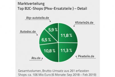 speed4trade-autoteile-ahop-index-marktverteilung-1.png