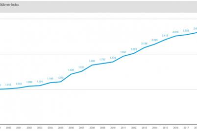 vda-oldtimer-preise-entwicklung-deutscher-oldtimer-index.png