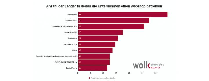 wolk-aftersales-experts-online-autoteile-teilehande-delticom-autodoc.png